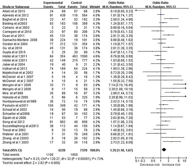 Meta-analysis to evaluate the association between the TNF-α -308 A/G polymorphism and sepsis risk (AA+GA vs. GG).