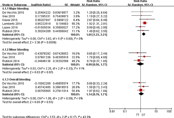 Forest plot for the comparative analysis of the safeties of TT and DT in patients with AF and IHD.