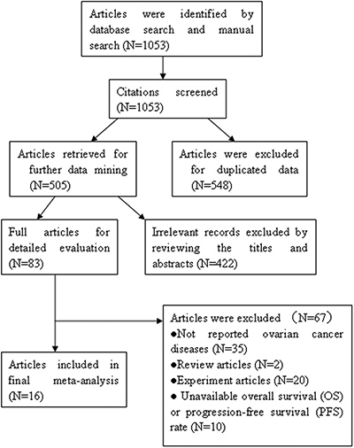 The flow diagram of retrieval in this study.