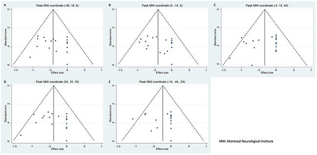 Funnel plots of the peak coordinates of gray matter abnormalities in progressive supranuclear palsy.