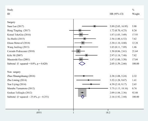 Subgroup analysis for treatment.