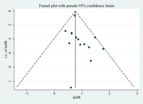 The funnel plot of included studies.