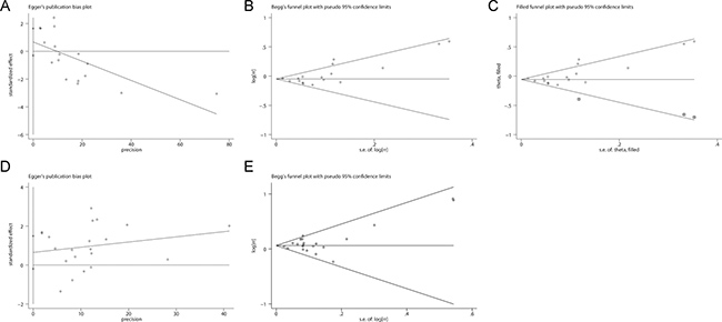 Evaluation of publication bias.
