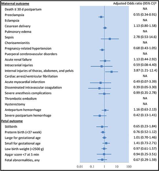 Comparison of outcomes between early period (2001–2010) and late period (2011–2012) among pregnant women with type 1 diabetes.