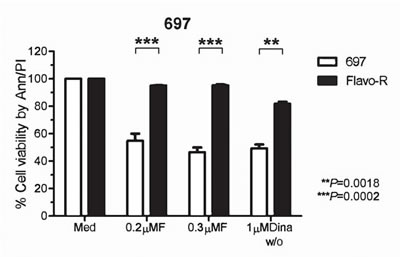 Cells acquired resistance to flavopiridol-induced cell death in vitro.