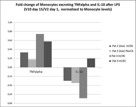 Fold change of Monocytes excreting TNF alpha and IL-10 after Lipopolysaccharide induced cytokine release.