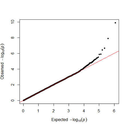 The QQ-plot of metabolic syndrome results.