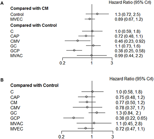Pooled hazard ratio and 95% credible intervals for the network meta-analysis of survival outcomes.