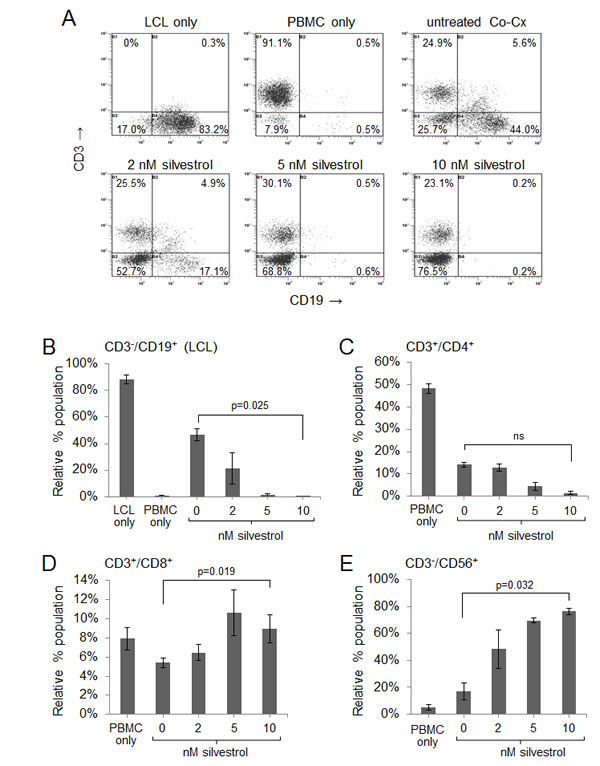 Silvestrol leads to depletion of non-irradiated LCL in co-cultures while permitting expansion of T and NK cells.