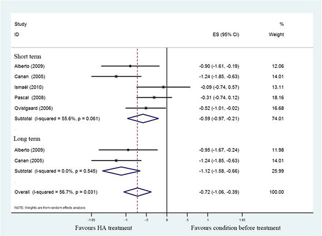 Forest plot showing different of effect size for pain between pretreatment and post-treatment.