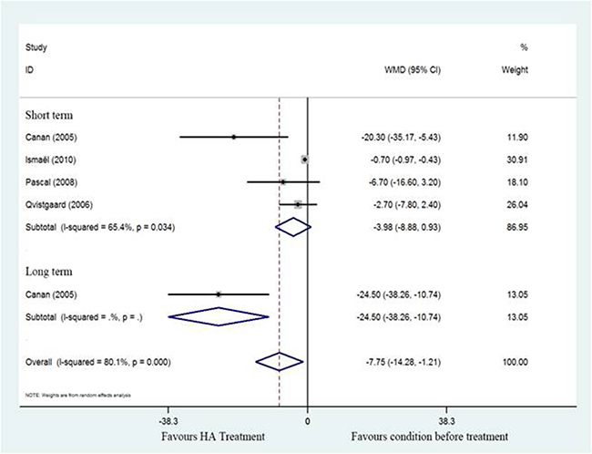 Forest plot showing different of standardized mean difference of WOMAC between pretreatment and post-treatment.