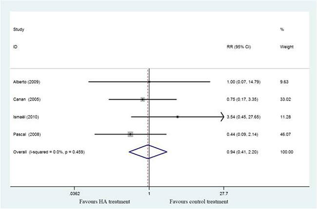 Forest plot showing different of risk ratio of adverse events between two groups.
