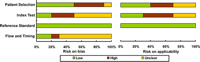 Study quality assessed by the QUADAS-2 checklist.