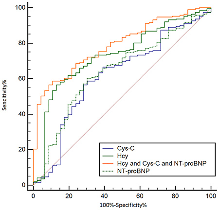 Receiving operating characteristic (ROC) analysis of combined Hcy, NT-proBNP and Cys C as a tool for differentially diagnosing WCH in the prospective study.