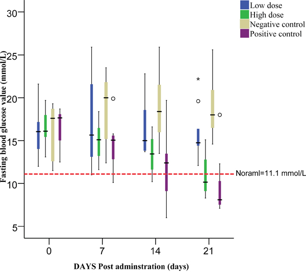 The fasting blood value of all groups monitored before each administration.