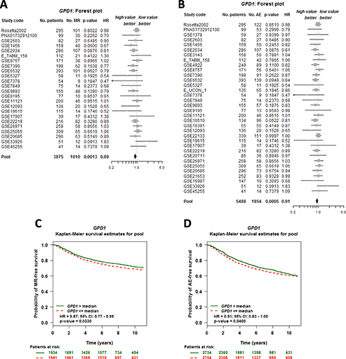 GPD1 expression is correlated with overall survival of breast cancer patients.