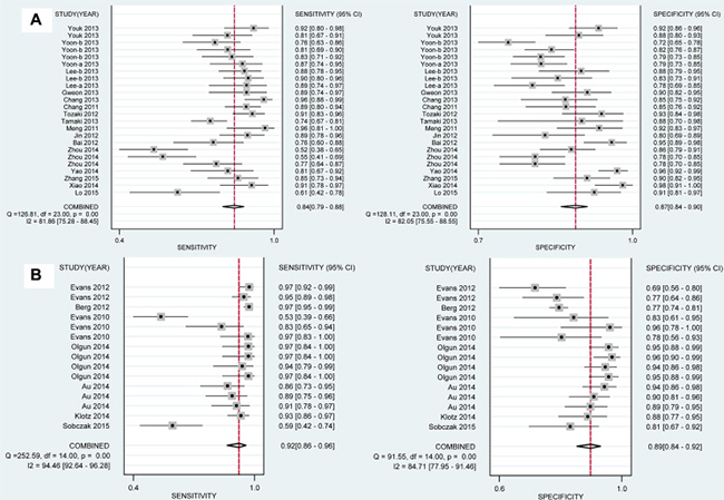 Analysis of the capability for SWE in discriminating breast malignant lesions from benign lesions in subgroup analysis by ethnicity.