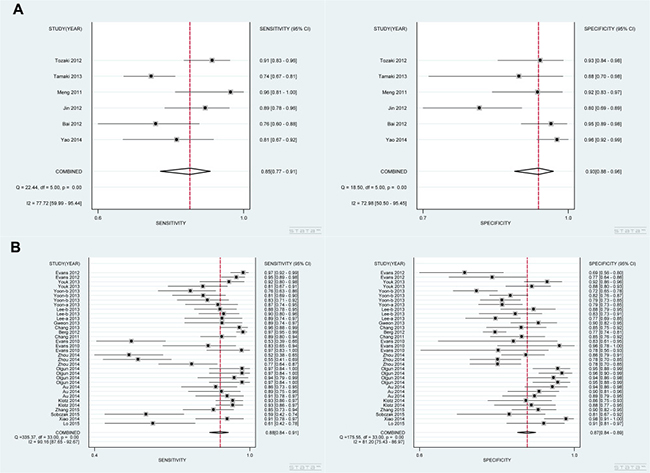 Analysis of the capability for SWE in discriminating breast malignant lesions from benign lesions in subgroup analysis by technology.