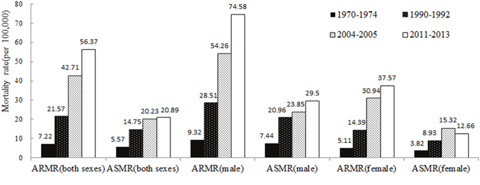 ARMR and ASMR of lung cancer in Shandong Province for different eras.