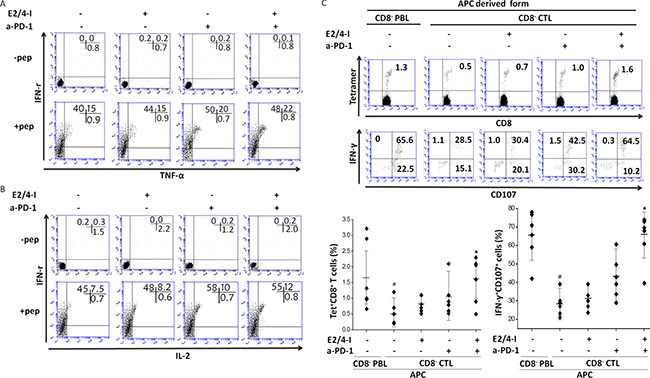 Dual blockade of EP2/4 and PD-1 pathways increases the frequency and enhances effector function of tumor antigen-specific CTLs.
