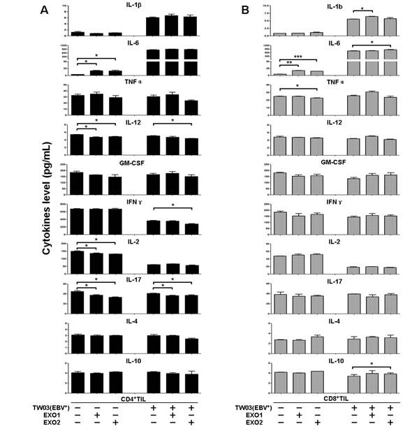 Cytokine secretion by CD4