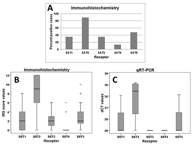 Frequency distribution and intensity of expression of SST subtypes in paragangliomas.