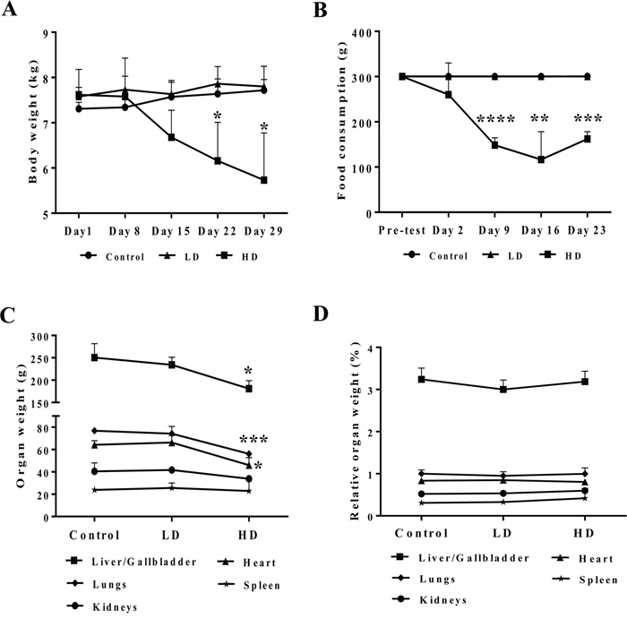 Body weight and food consumption after repeated diclofenac treatment for 28 days.