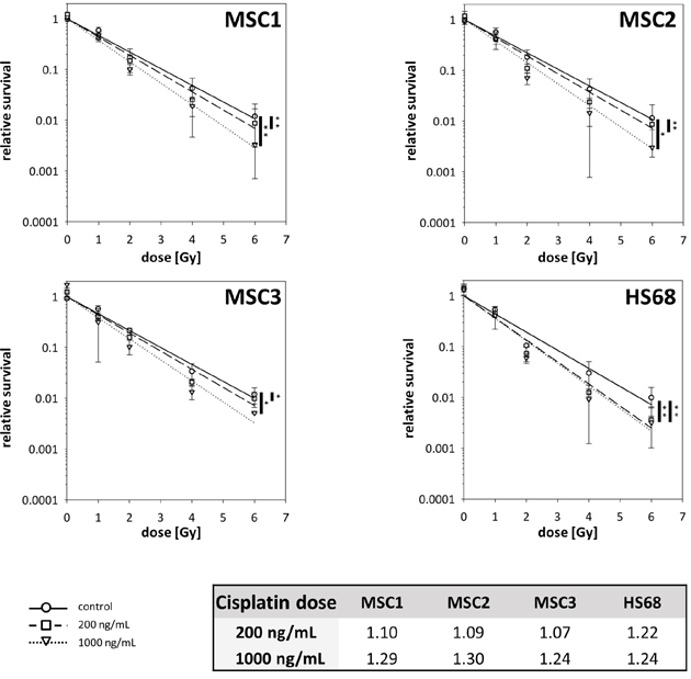 Cisplatin pre-treatment radiosensitizes MSCs.