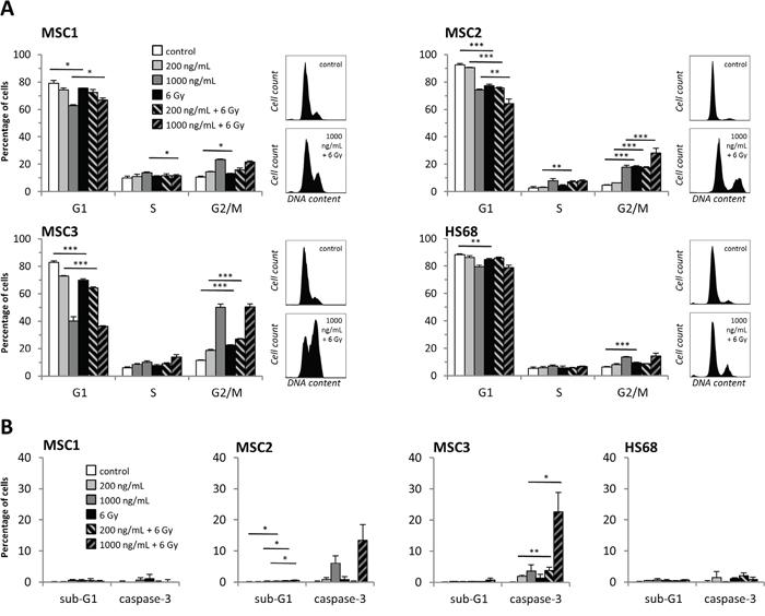 Cisplatin-based chemo-radiation increases apoptosis and G2 phase arrest.