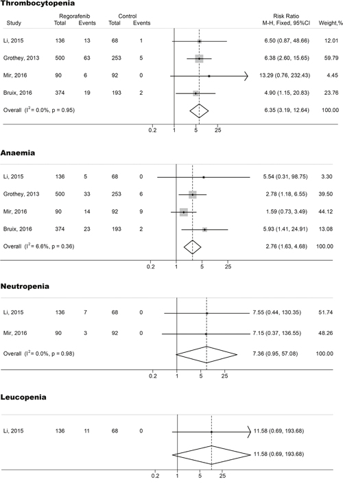 Forest plots of relative risk (RR) of all-grade hematologic toxicities associated with regorafenib versus control.