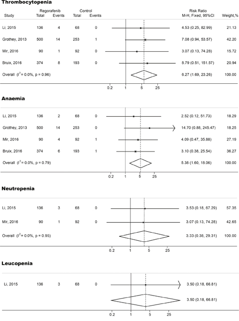 Forest plots of relative risk (RR) of high-grade hematologic toxicities associated with regorafenib versus control.