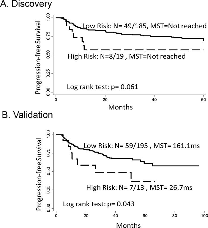 Kaplan–Meier estimates of progression-free survival in NMIBC patients.