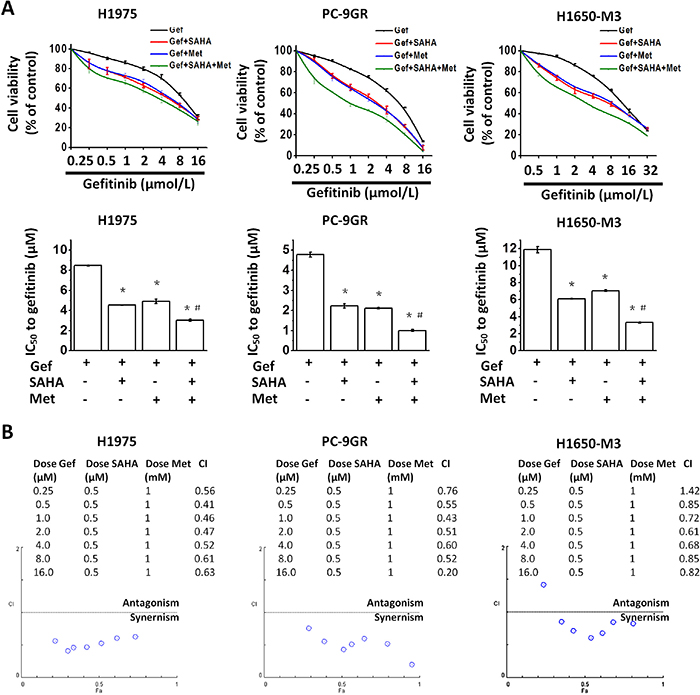 Metformin and vorinostat synergistically enhanced gefitinib-induced cytotoxicity in EGFR-TKI resistant NSCLC cell-lines.