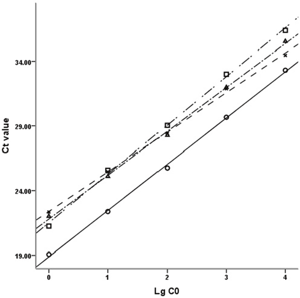 Standard curves of DRD2, GAPDH, Akt1 and PI3KCB.