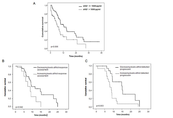 sHGF levels at diagnosis and changes during treatment are predictive of outcome in SCLC patients.