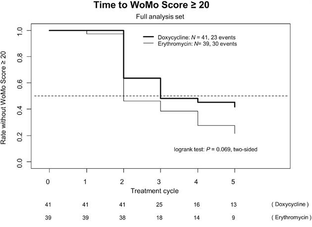 Time to WoMo score ≥ 20 (full analysis set [N = 80]).