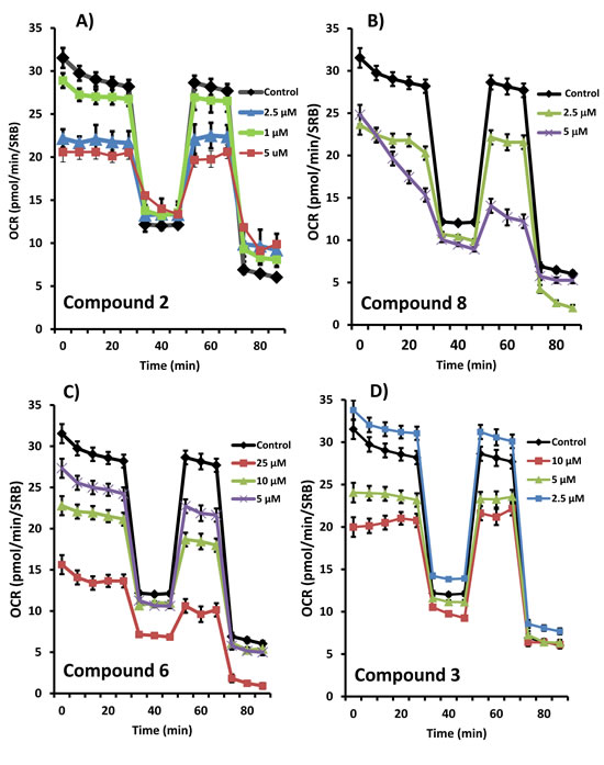 Effects of the top 4 hit compounds on the metabolic activity of MCF7 human breast cancer cells.