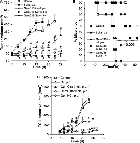Antitumor activity of oral GemC18-SLNs against TC-1 tumors in a mouse model.