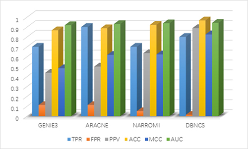 Comparison of the results of constructing DREAM3 10-node GRNs with DBNCS algorithm.