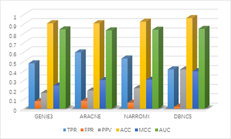 Comparison of the results of constructing DREAM3 50-node GRNs with DBNCS algorithm.