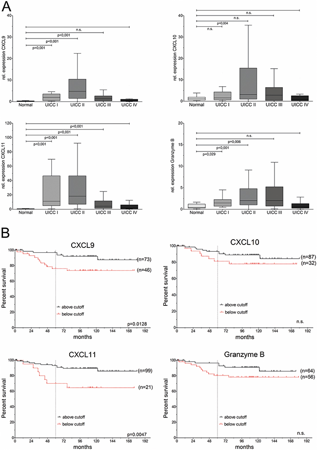 CXC-chemokines are differentially expressed and associated with good prognosis in colorectal cancer.