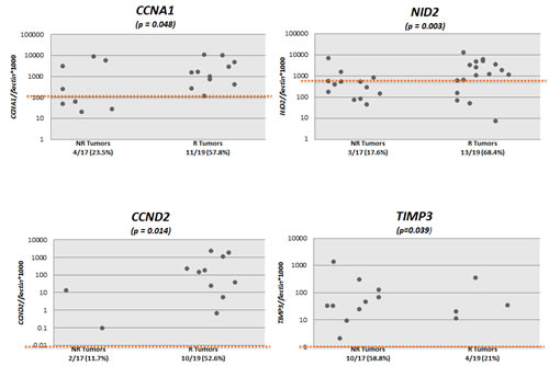 Scatter plots of quantitative methylation values of all the 8 genes tested in recurrent (R, n=19) and non-recurrent (NR, n=17) primary urothelial cell carcinoma (UCC) samples.