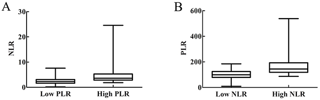 Relationship between baseline NLR level and baseline PLR level.