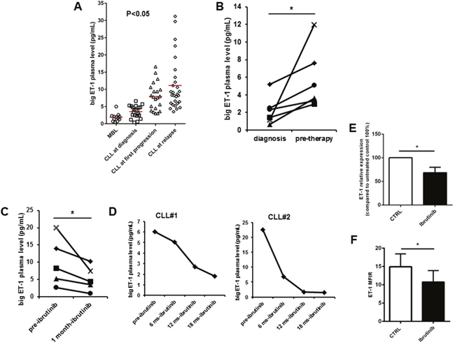 ET-1 plasma levels are associated with CLL disease progression.