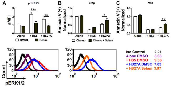 The MEK1/2 inhibitor selumetinib reverses stroma-induced ERK1/2 activation and reduces stroma-mediated chemotherapy resistance in pediatric primary AML samples.