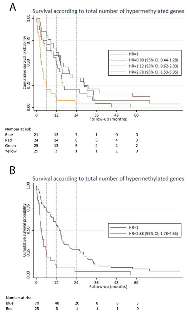 Survival according to the total number of hypermethylated genes.