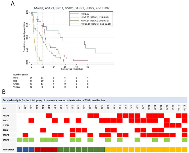 Figure 3:Survival analysis for the total group of patients prior to stage classification.