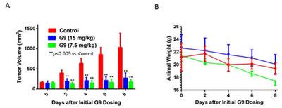G9 suppresses melanoma growth