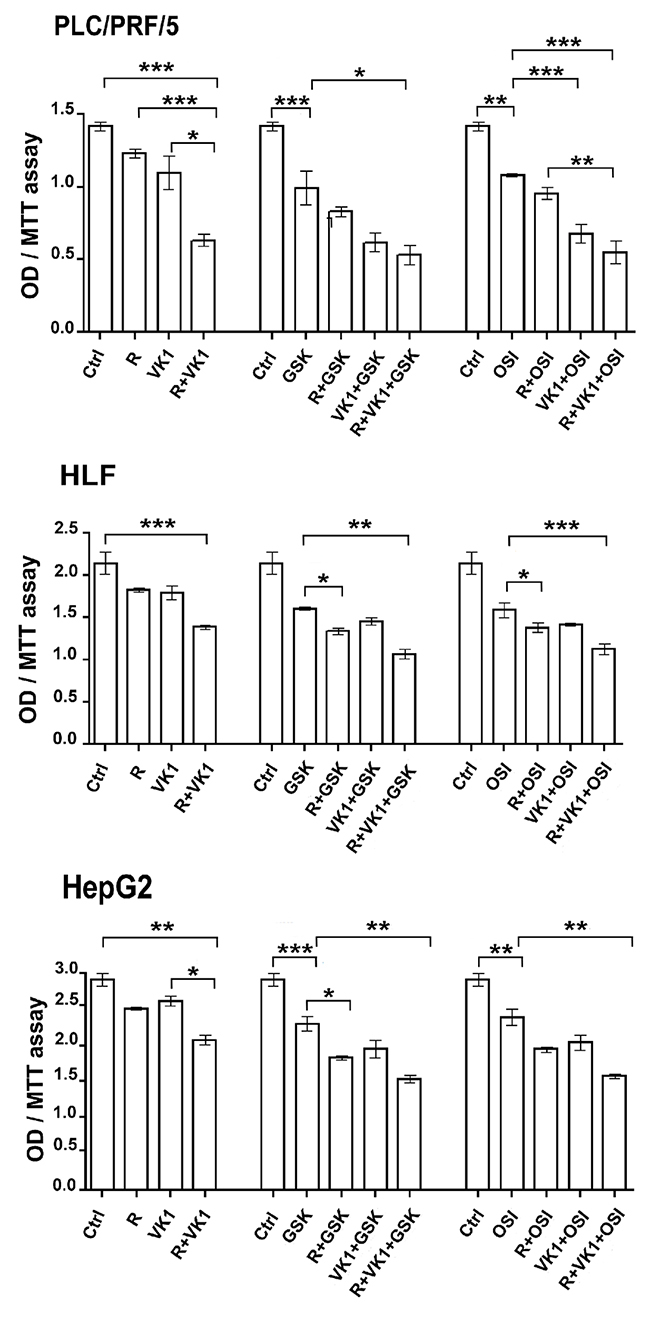 GSK1838705A and OSI-906 potentiate the antiproliferative effects of Regorafenib and/or VK1 in HCC cells.