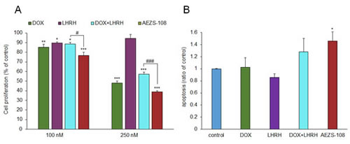 AEZS-108 suppresses the proliferation (A) and induces apoptosis (B) in DU-145 castration-resistant prostate cancer cells